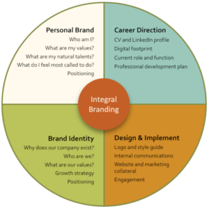 Integral Branding Diagram