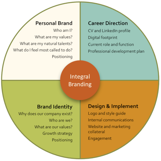 Integral Branding Diagram