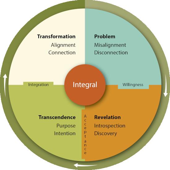 Wheel of Integral Branding